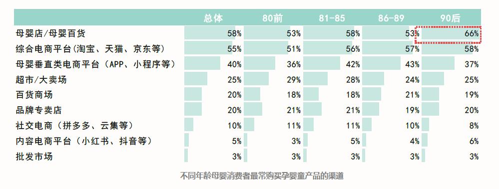 """《2019时尚育儿""""消费新力量""""调查报告》发布 ——如何回到年轻""""妈妈""""的消费清单里?"""